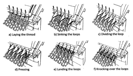 knitting action of plain straight bar